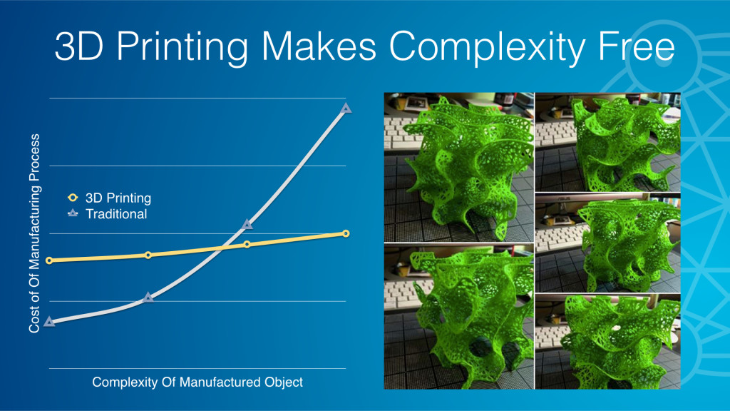3D Printing Makes Complexity Free
